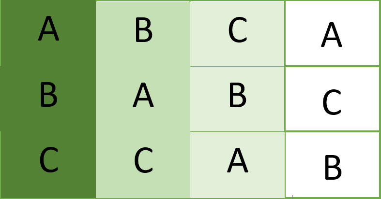 Diagram of a Randomized Complete Block Design (RCBD)