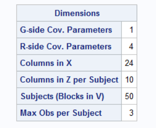 Dimensions table from the SAS PROC GLIMMIX output