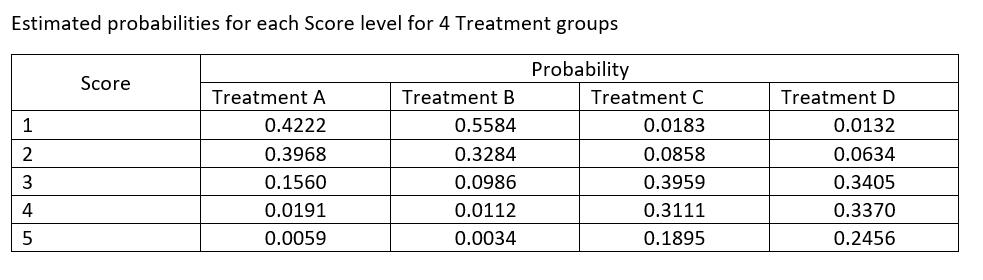 Estimated Probabilities