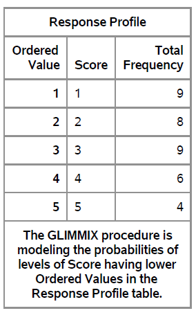 Response Profile Table